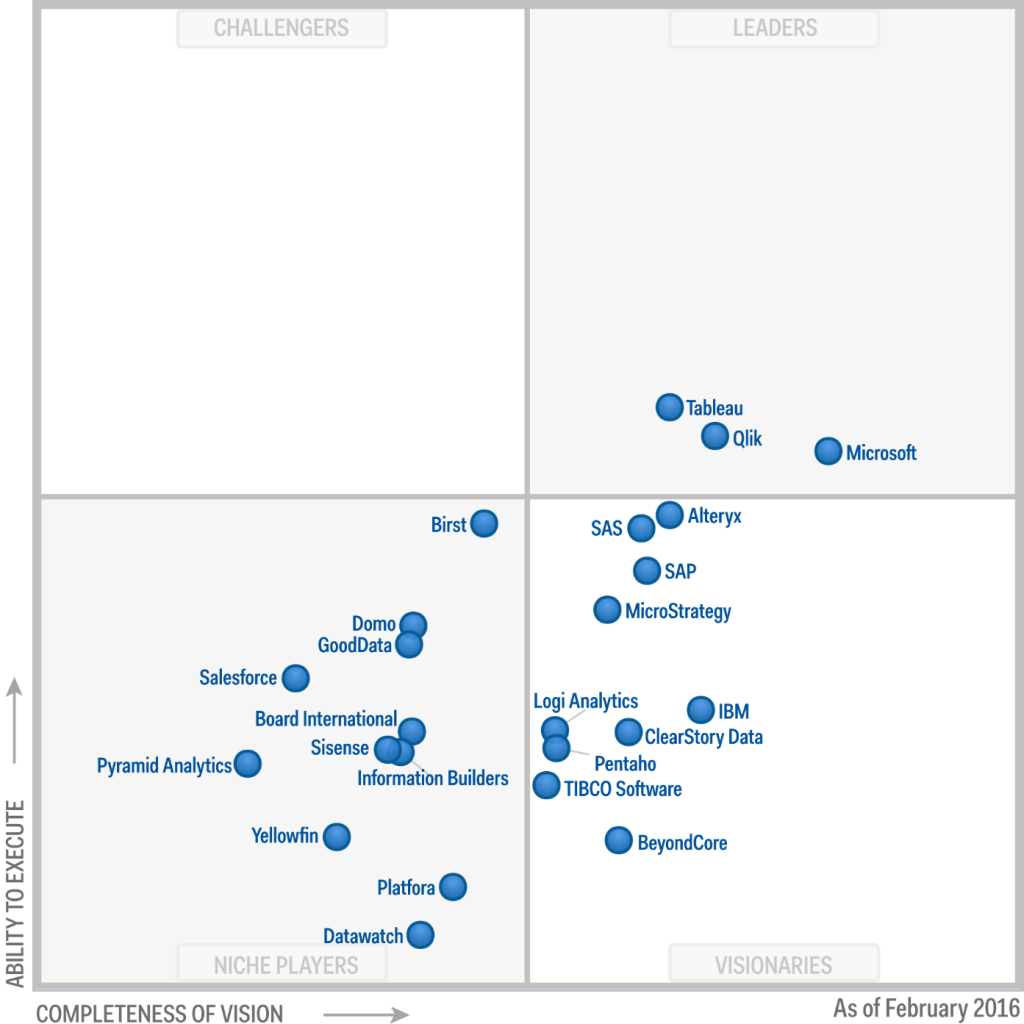 Gartner Magic Quadrant, Feb 2016